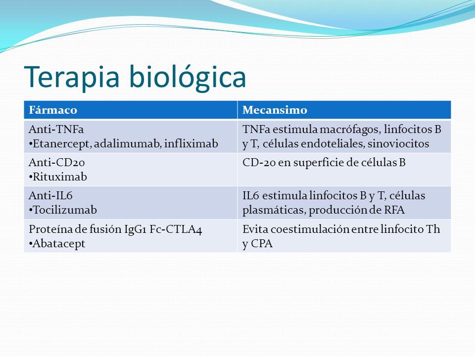 Terapia biológica Fármaco Mecansimo Anti-TNFa