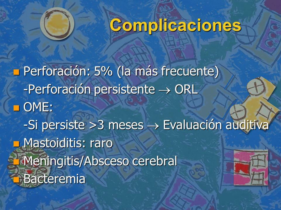 Complicaciones Perforación: 5% (la más frecuente)