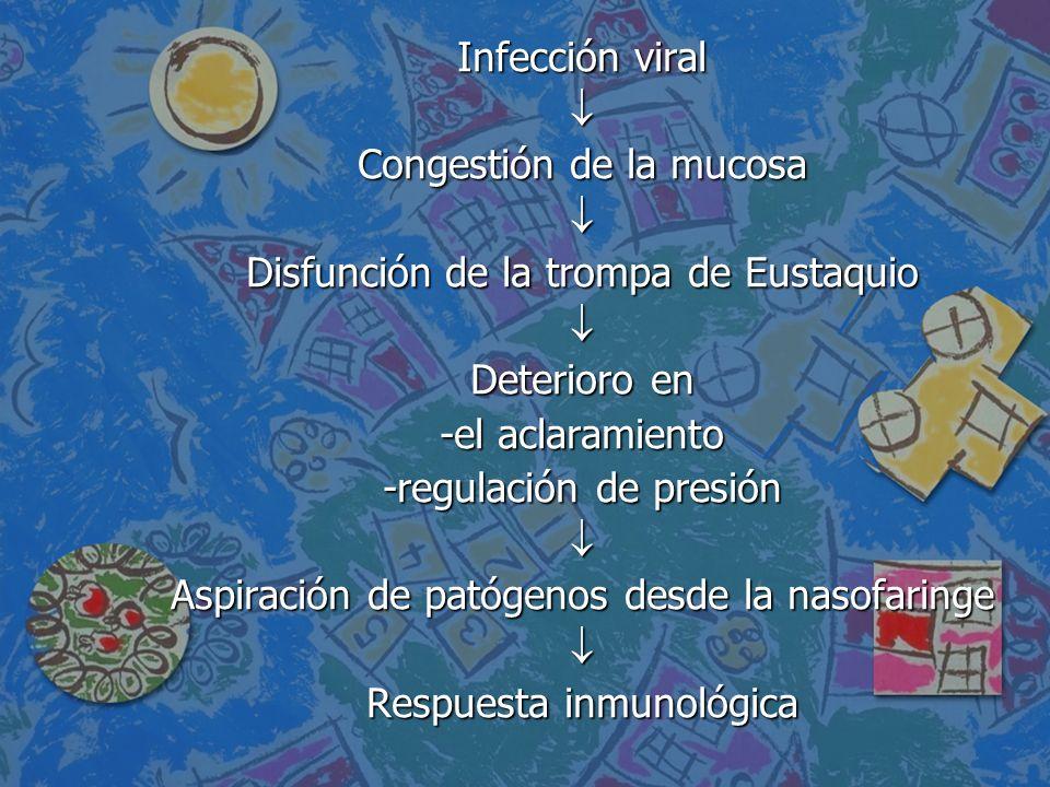 Congestión de la mucosa Disfunción de la trompa de Eustaquio