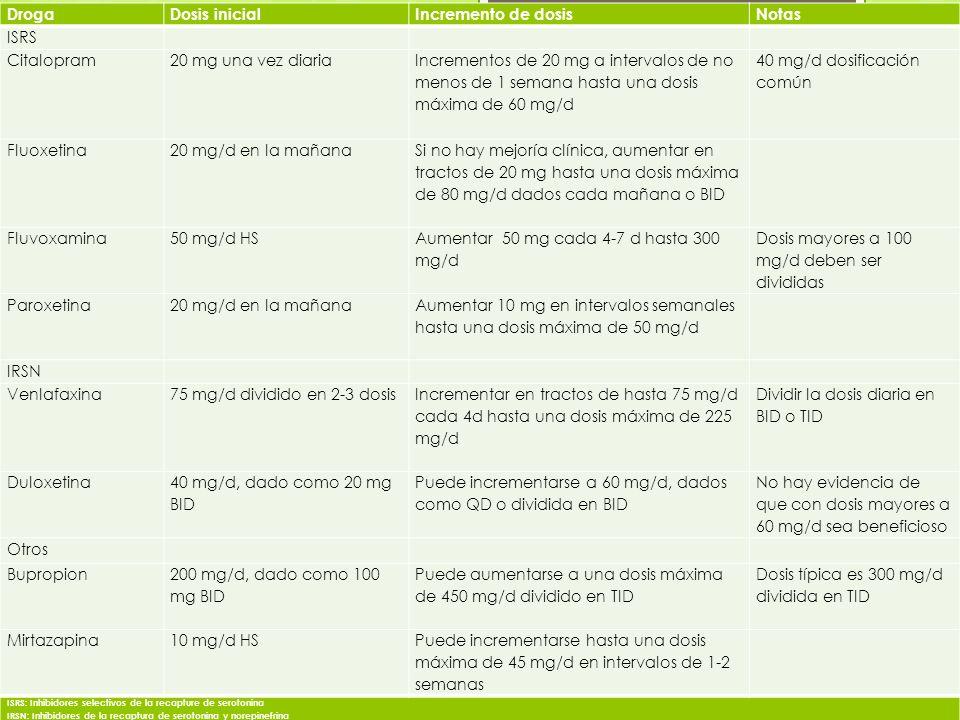 40 mg/d dosificación común