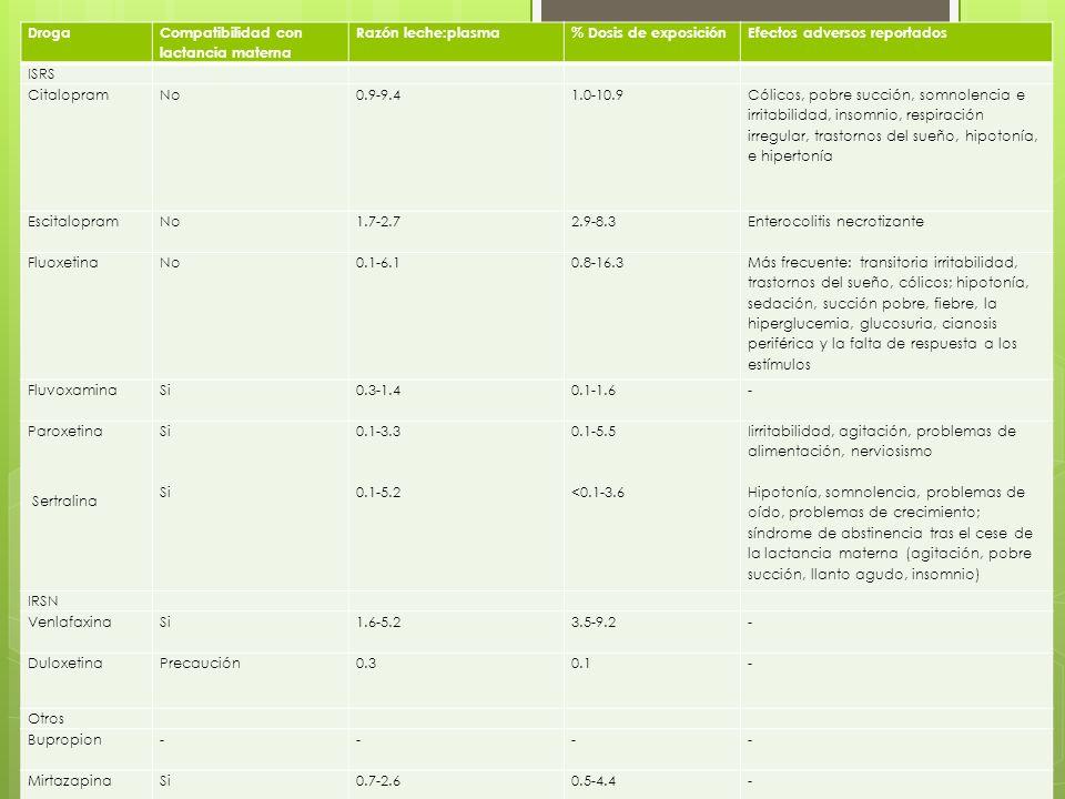 Compatibilidad con lactancia materna Razón leche:plasma