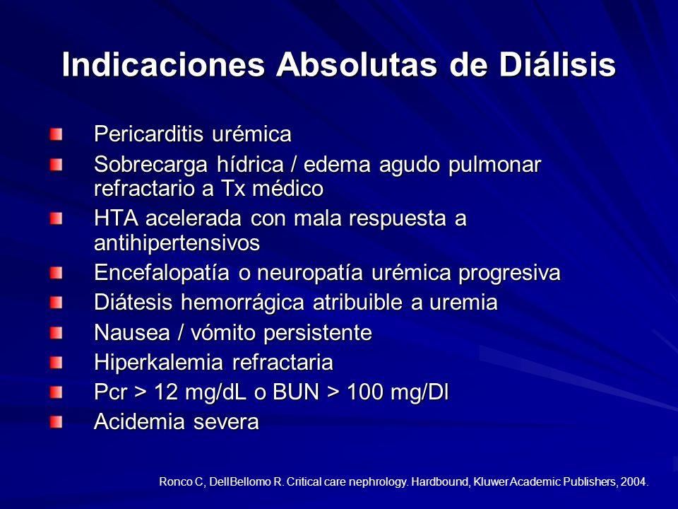 Indicaciones Absolutas de Diálisis
