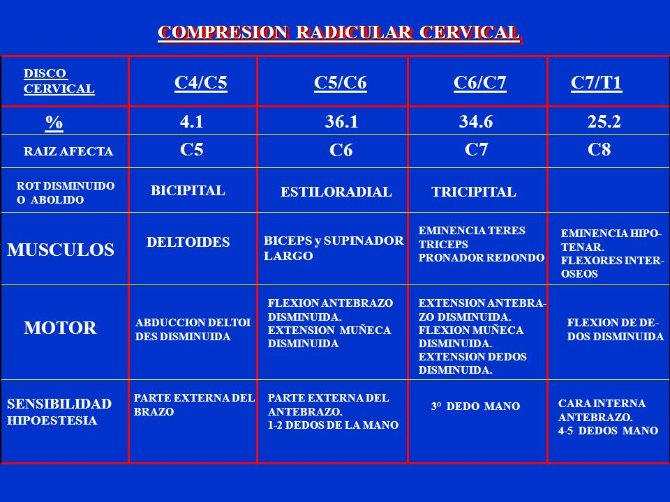 COMPRESION RADICULAR CERVICAL