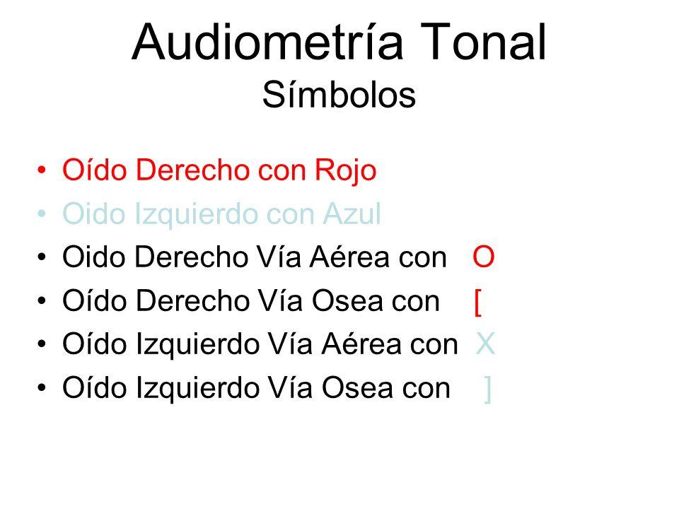 Audiometría Tonal Símbolos