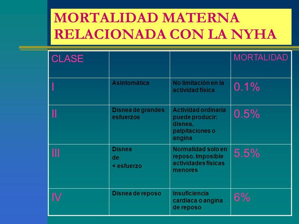 MORTALIDAD MATERNA RELACIONADA CON LA NYHA