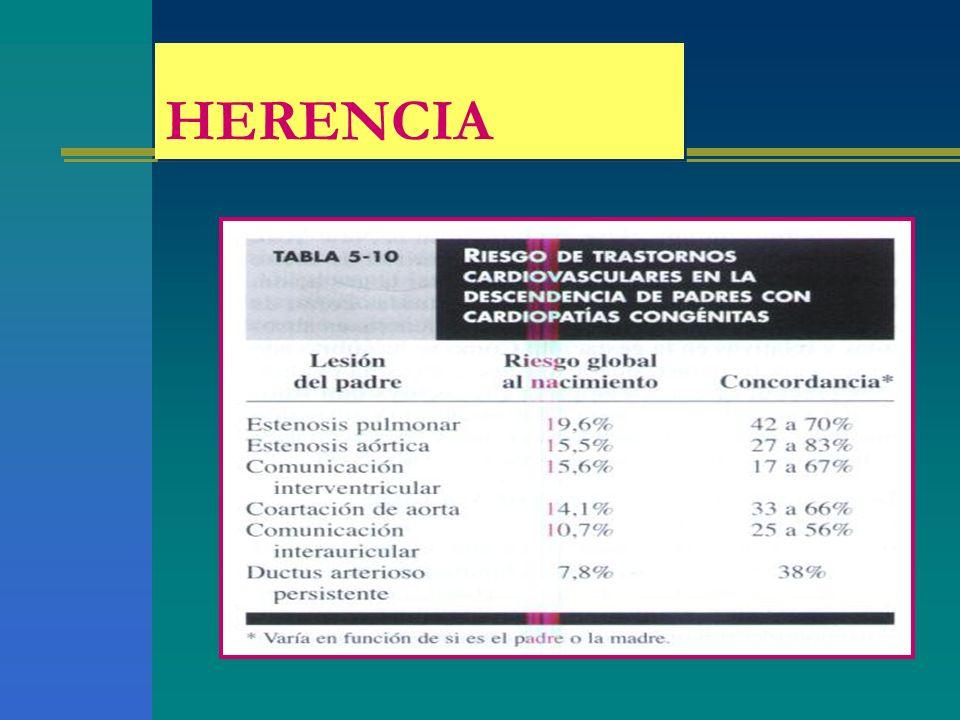 HERENCIA Estas son las cardiopatías en las que puede haber herencia y deberíamos darle recomendaciones a la madre.