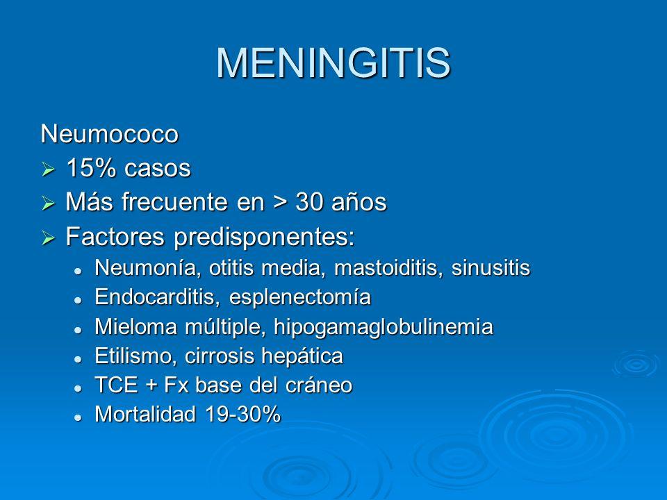MENINGITIS Neumococo 15% casos Más frecuente en > 30 años