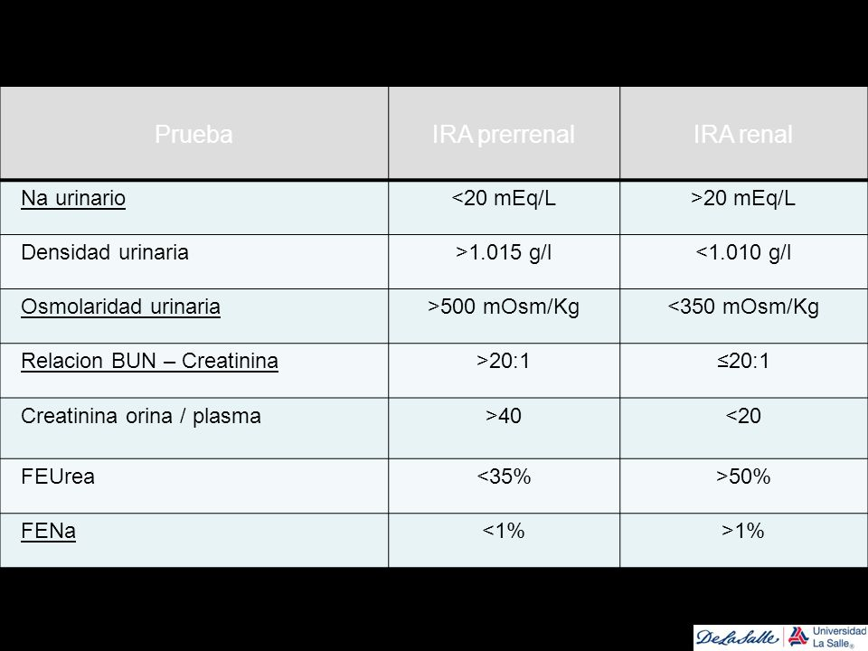 Prueba IRA prerrenal IRA renal Na urinario <20 mEq/L >20 mEq/L