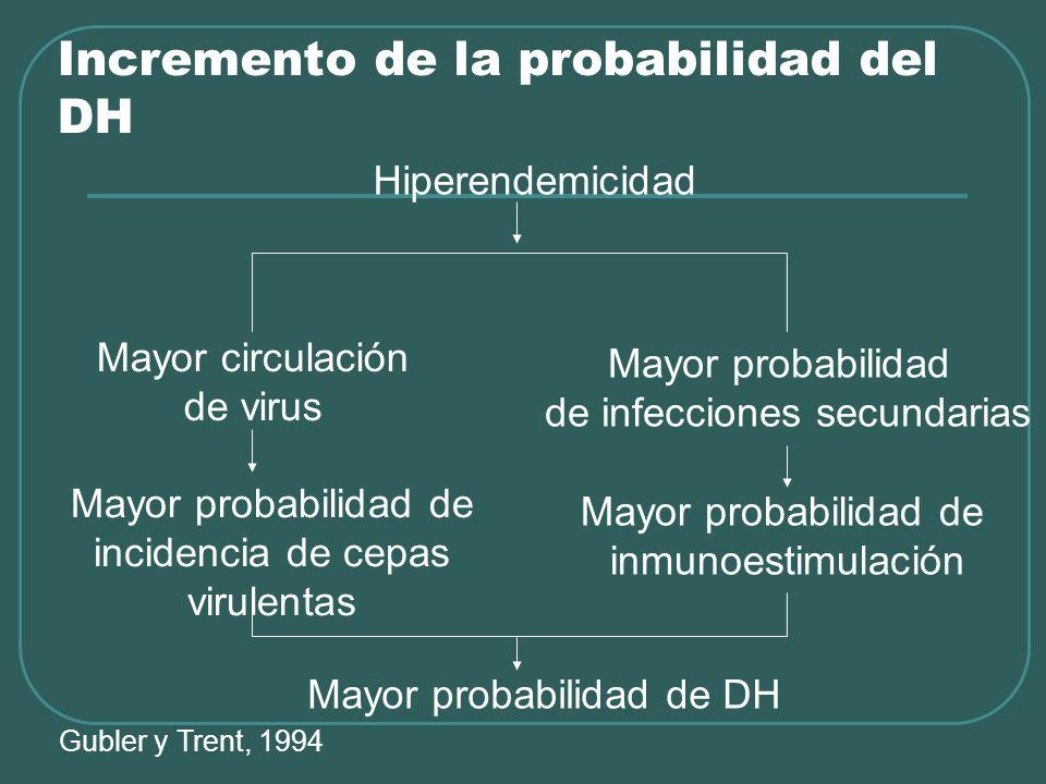 Incremento de la probabilidad del DH