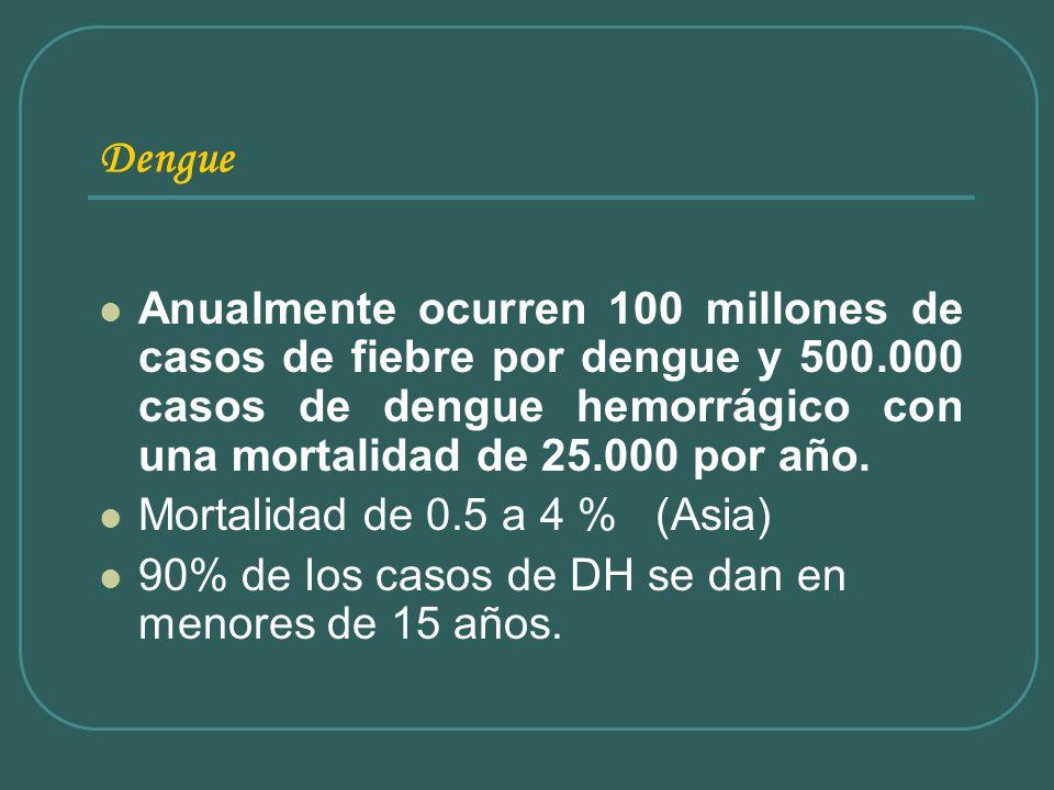 DengueAnualmente ocurren 100 millones de casos de fiebre por dengue y 500.000 casos de dengue hemorrágico con una mortalidad de 25.000 por año.
