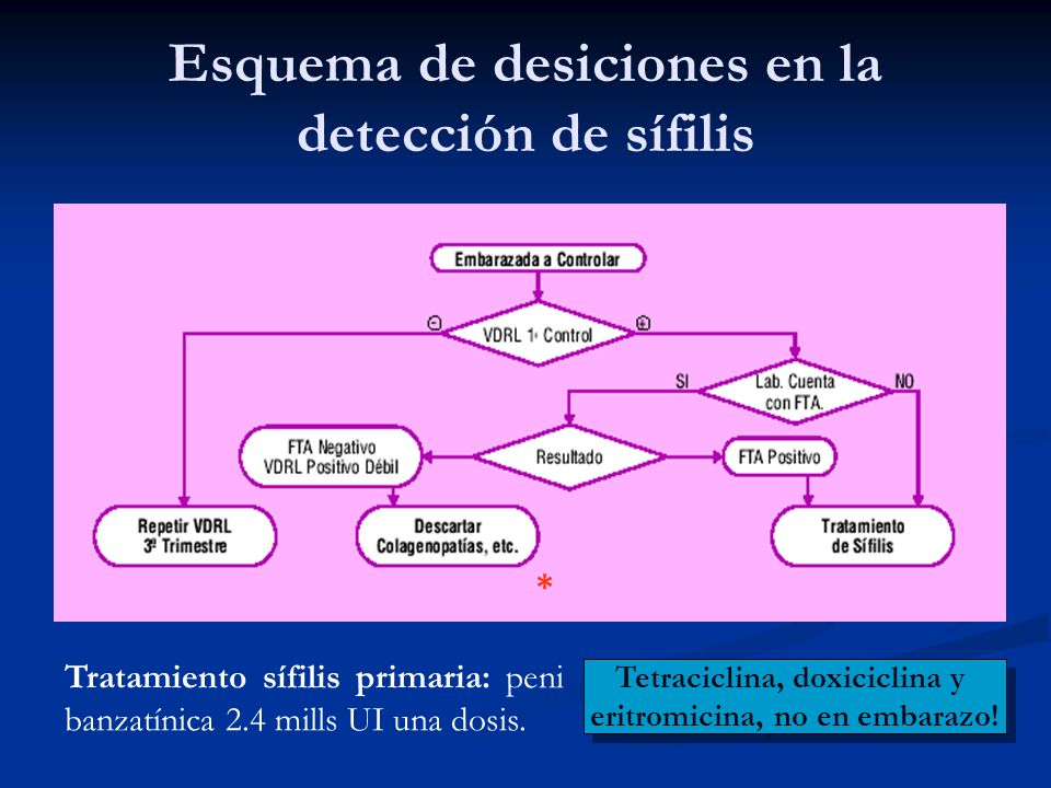 Esquema de desiciones en la detección de sífilis