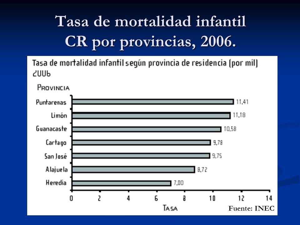 Tasa de mortalidad infantil CR por provincias, 2006.