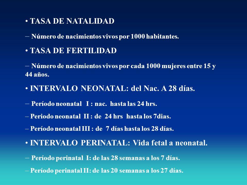 Número de nacimientos vivos por 1000 habitantes. TASA DE FERTILIDAD