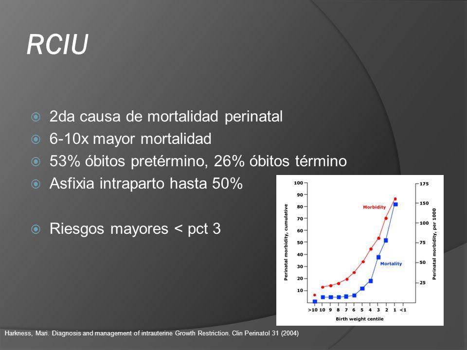 RCIU 2da causa de mortalidad perinatal 6-10x mayor mortalidad