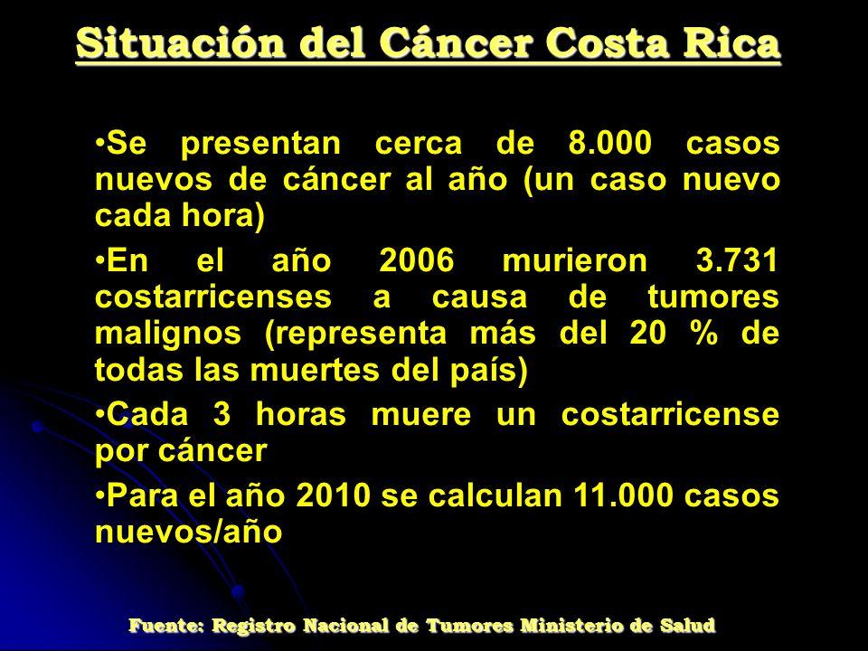 Situación del Cáncer Costa Rica