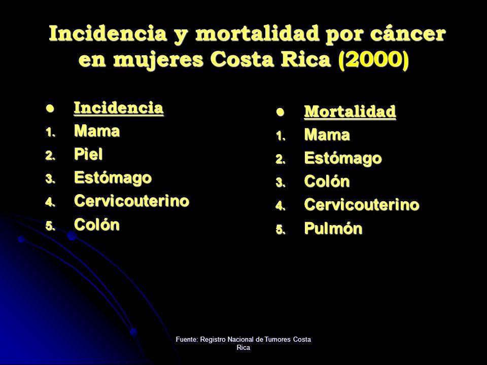Incidencia y mortalidad por cáncer en mujeres Costa Rica (2000)