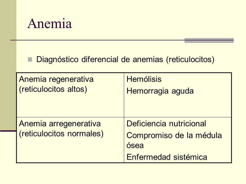 Anemia Diagnóstico diferencial de anemias (reticulocitos)