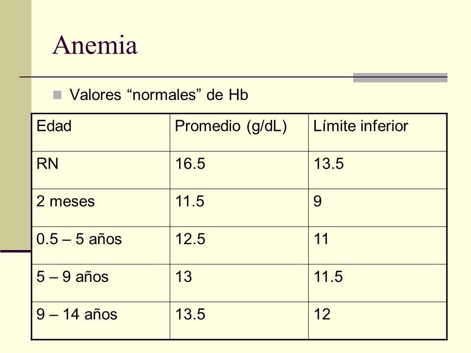 Anemia Valores normales de Hb Edad Promedio (g/dL) Límite inferior