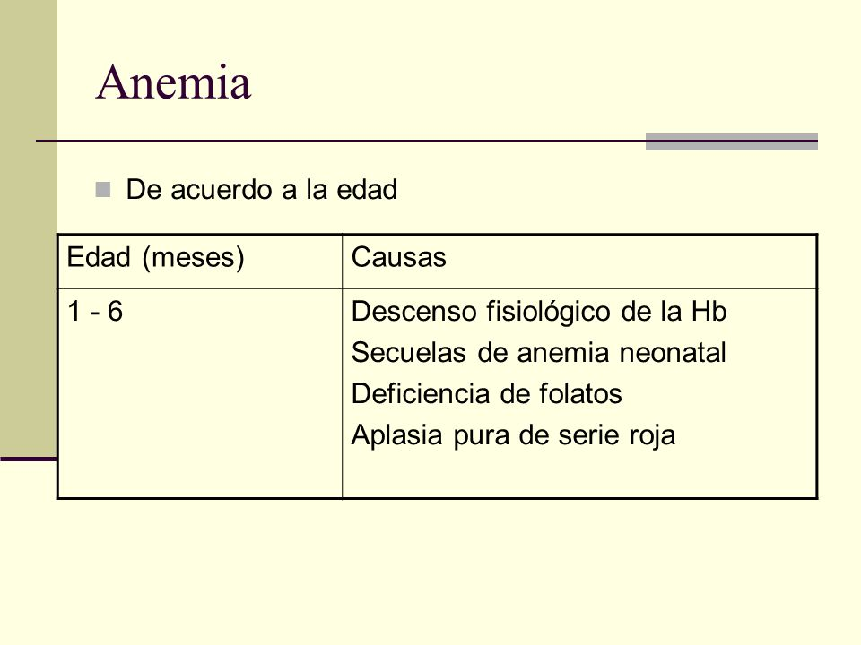 Anemia De acuerdo a la edad Edad (meses) Causas 1 - 6