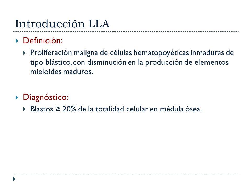 Introducción LLA Definición: Diagnóstico: