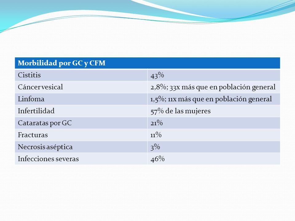 Morbilidad por GC y CFM Cistitis. 43% Cáncer vesical. 2,8%; 33x más que en población general. Linfoma.