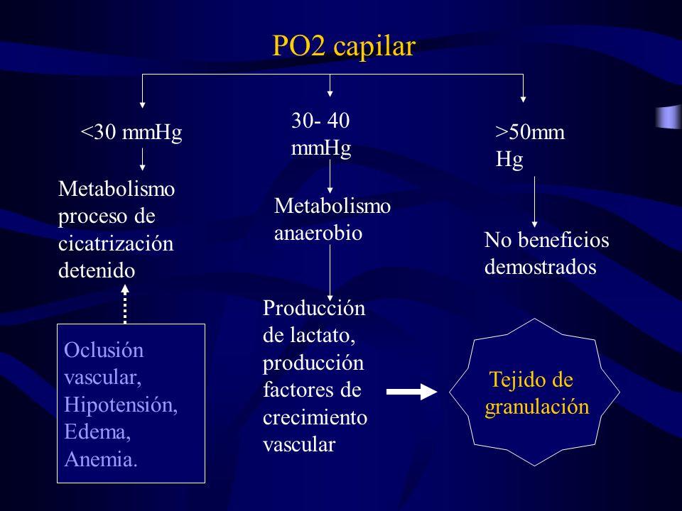 PO2 capilar 30- 40 mmHg <30 mmHg >50mmHg