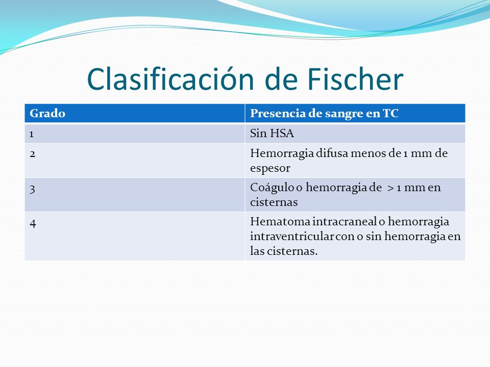 Clasificación de Fischer