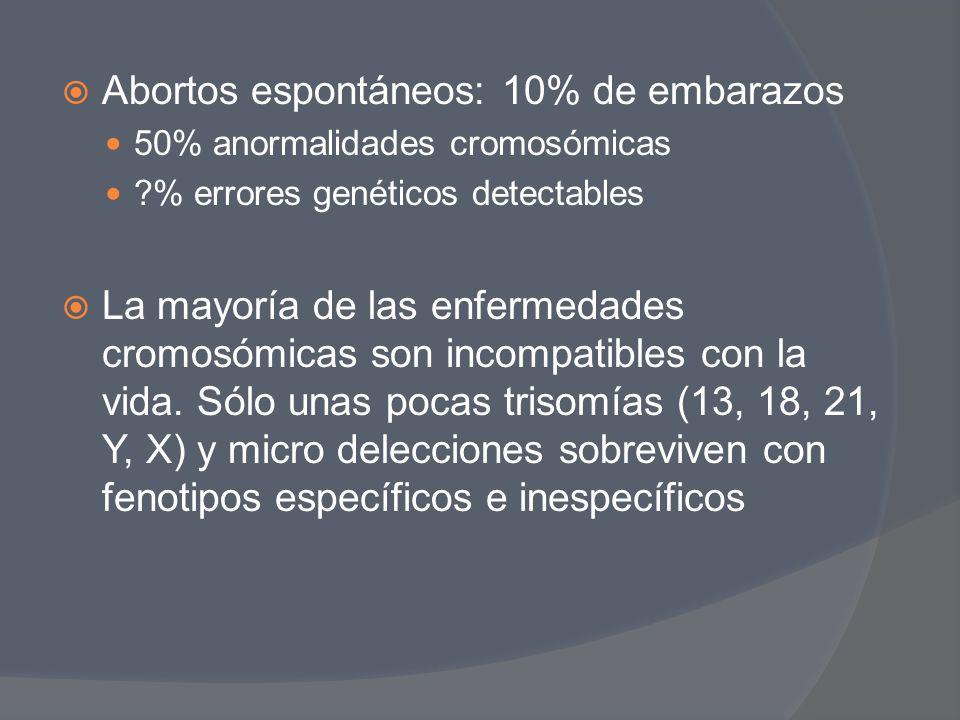 Abortos espontáneos: 10% de embarazos
