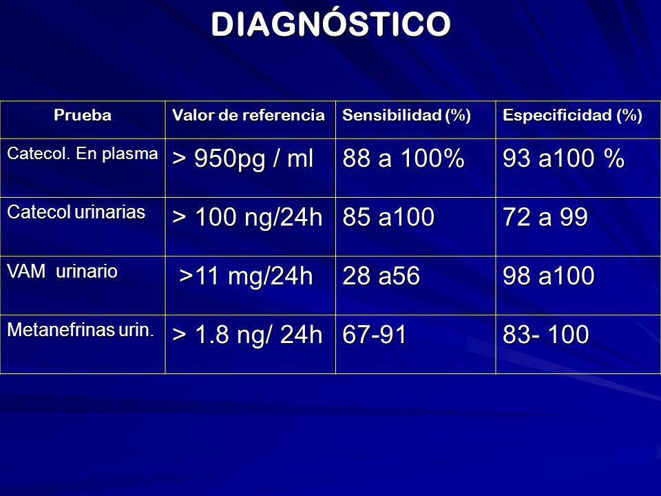 DIAGNÓSTICO > 950pg / ml 88 a 100% 93 a100 % > 100 ng/24h