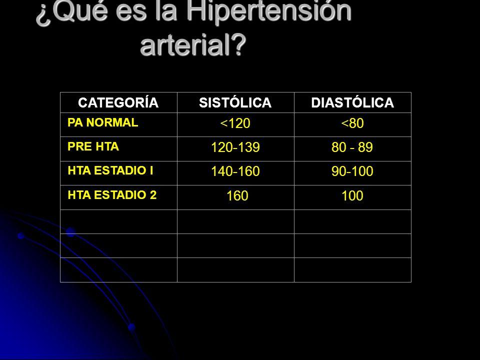 ¿Qué es la Hipertensión arterial
