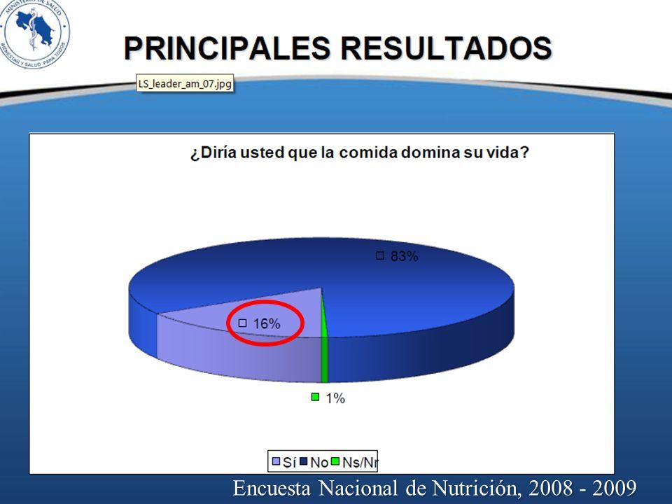 Encuesta Nacional de Nutrición, 2008 - 2009