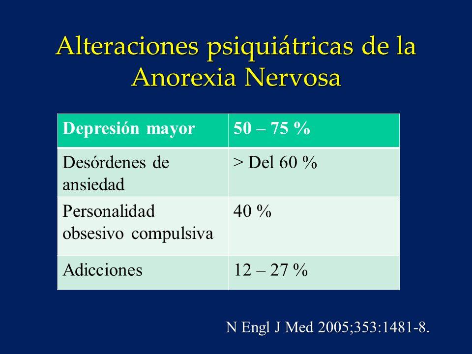 Alteraciones psiquiátricas de la Anorexia Nervosa