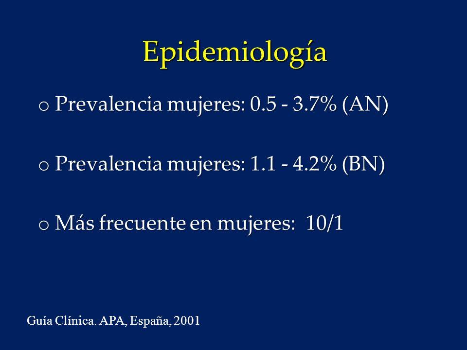 Epidemiología Prevalencia mujeres: 0.5 - 3.7% (AN)