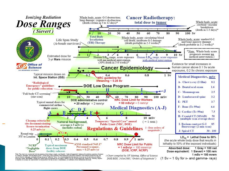 These charts were developed at the 2003 Low Dose Radiation Research Contractor's Meeting. They were designed as a ready reference to illustrate the broad range of radiation exposures that people may encounter. Previous | Home | Next