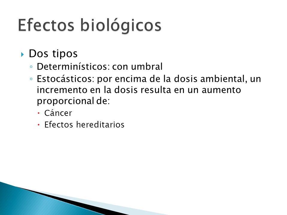 Efectos biológicos Dos tipos Determinísticos: con umbral