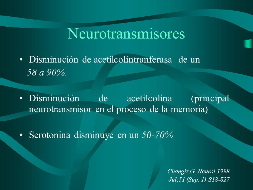 Neurotransmisores Disminución de acetilcolintranferasa de un 58 a 90%.