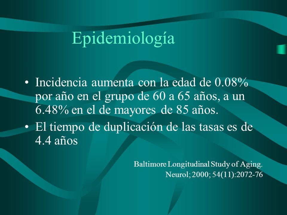 EpidemiologíaIncidencia aumenta con la edad de 0.08% por año en el grupo de 60 a 65 años, a un 6.48% en el de mayores de 85 años.