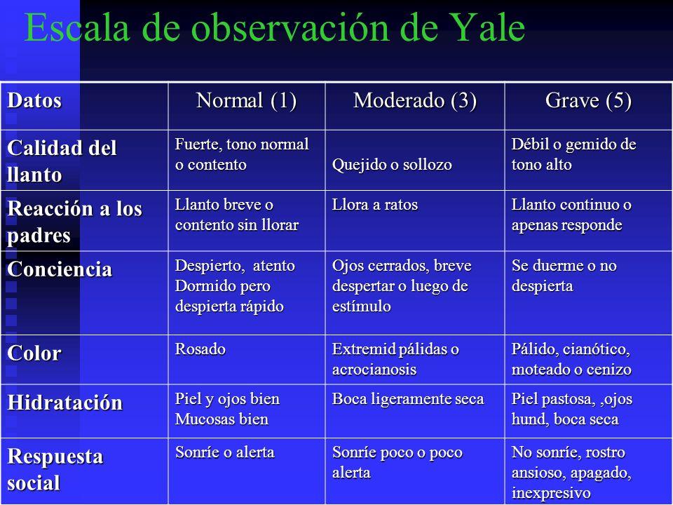 Escala de observación de Yale