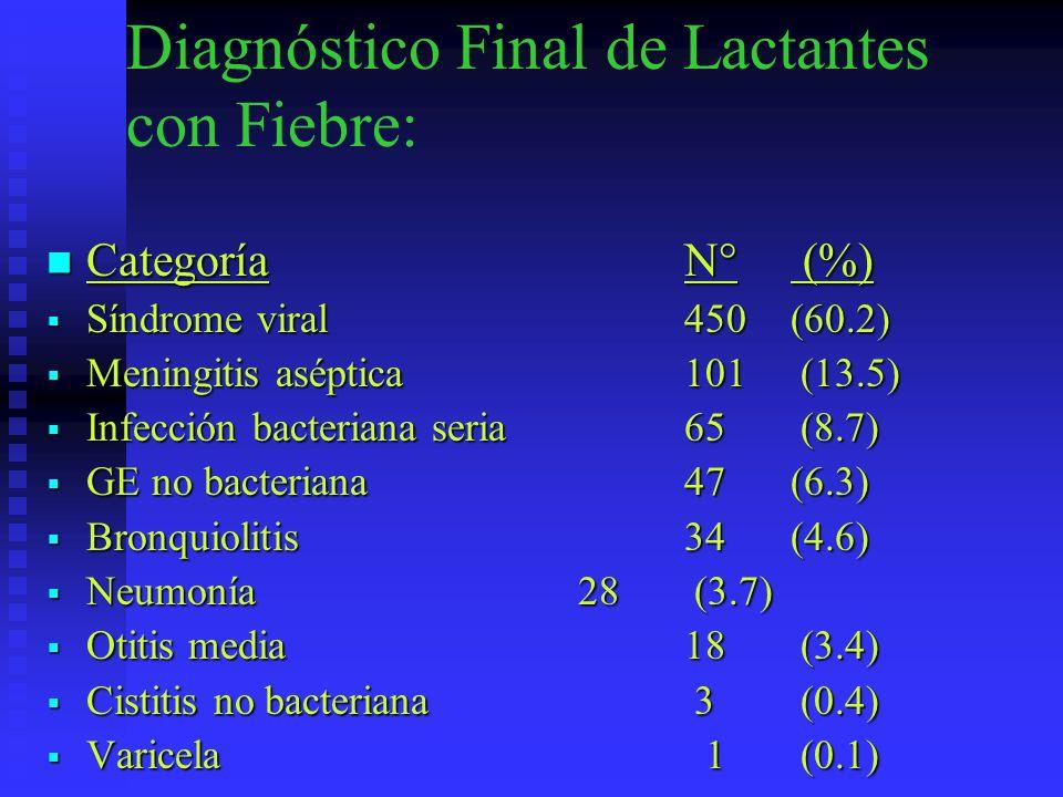 Diagnóstico Final de Lactantes con Fiebre: