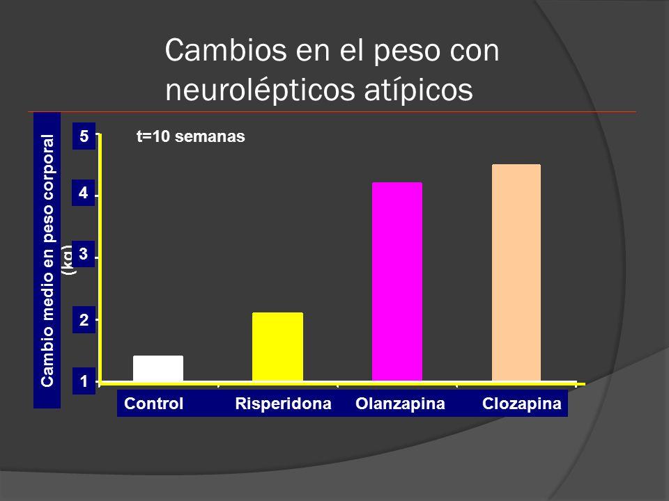Cambios en el peso con neurolépticos atípicos