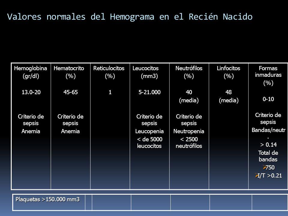 Valores normales del Hemograma en el Recién Nacido