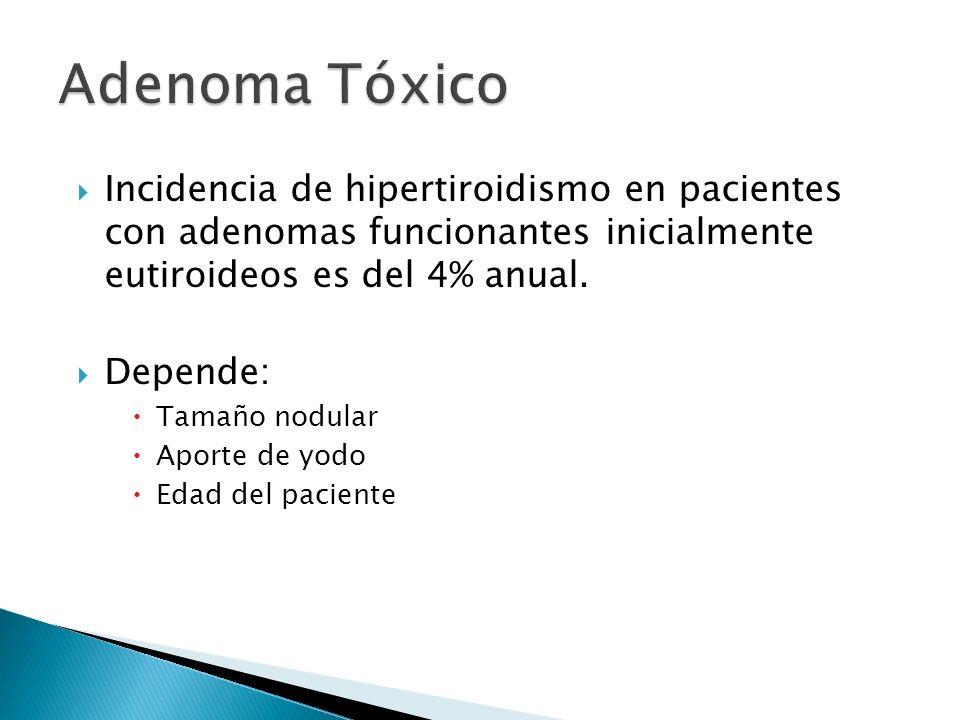 Adenoma Tóxico Incidencia de hipertiroidismo en pacientes con adenomas funcionantes inicialmente eutiroideos es del 4% anual.