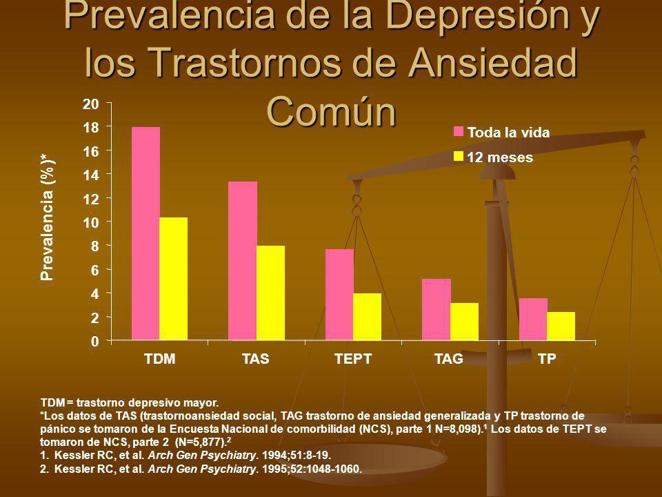 Prevalencia de la Depresión y los Trastornos de Ansiedad Común