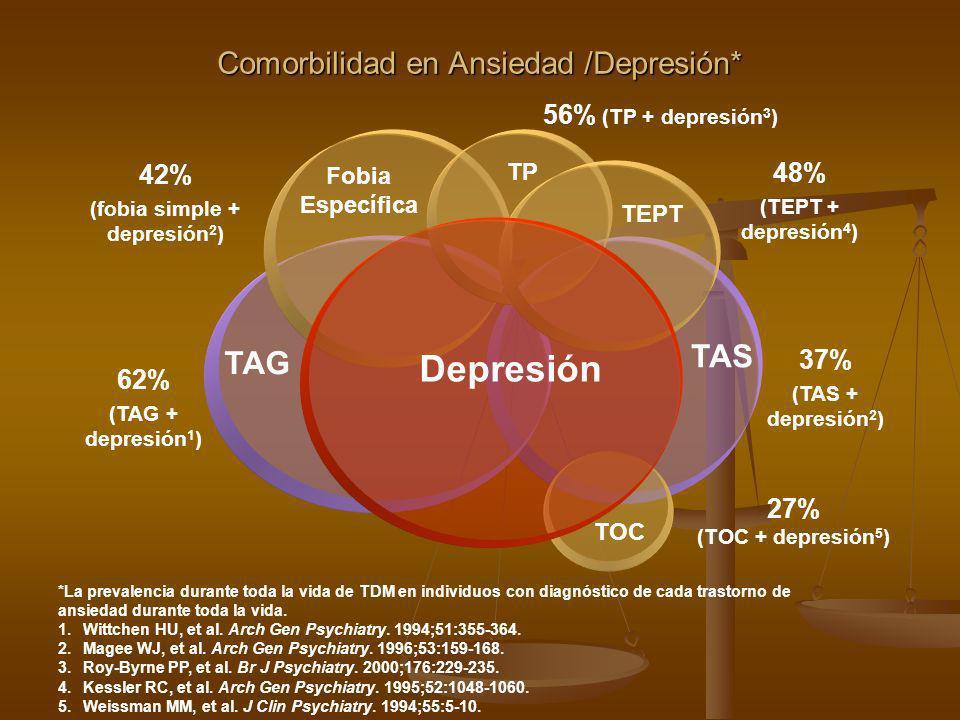 Comorbilidad en Ansiedad /Depresión*
