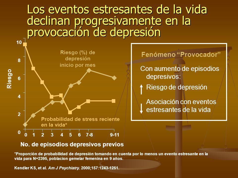 Los eventos estresantes de la vida declinan progresivamente en la provocación de depresión