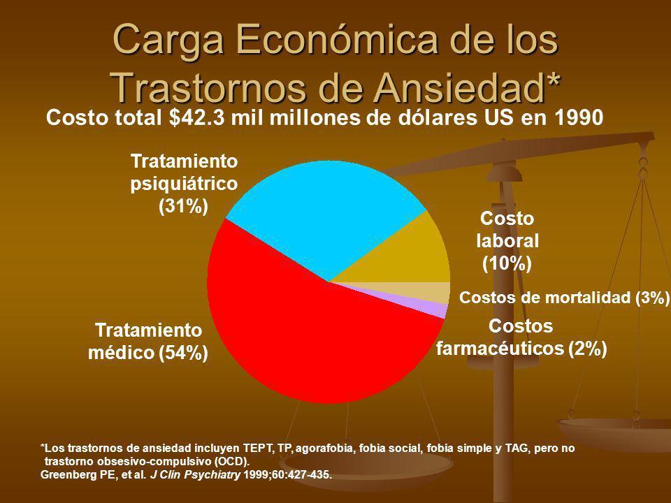 Carga Económica de los Trastornos de Ansiedad*