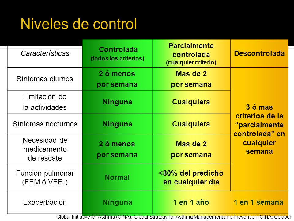 Niveles de control Características Controlada