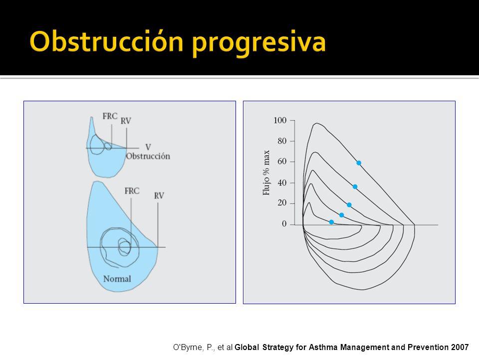 Obstrucción progresiva