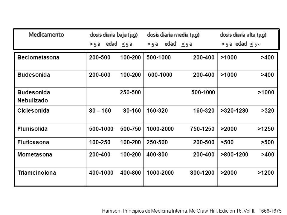Medicamento dosis diaria baja (g) dosis diaria media (g) dosis diaria alta (g)