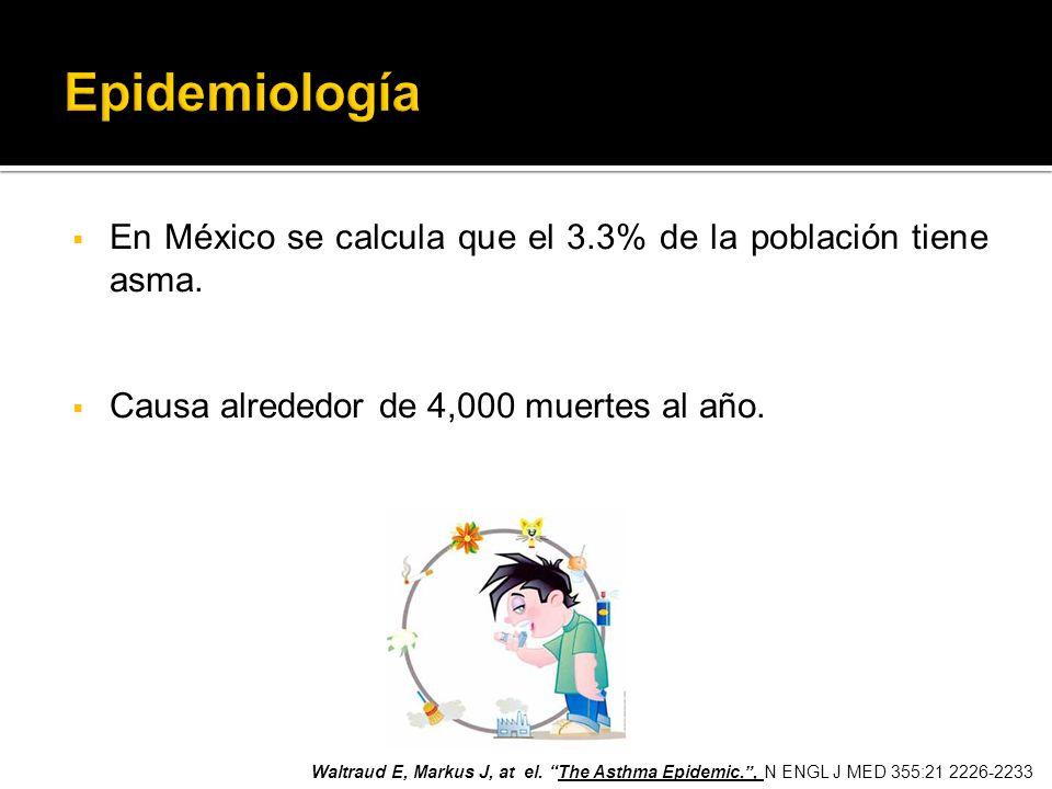 Epidemiología En México se calcula que el 3.3% de la población tiene asma. Causa alrededor de 4,000 muertes al año.